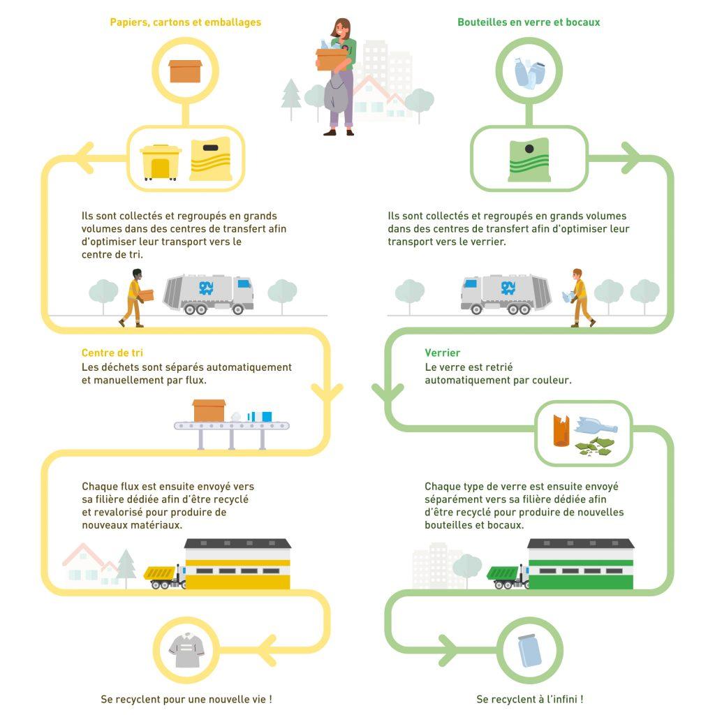 Le circuit du traitement des déchets recyclables